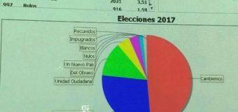 Durísima derrota del Peronismo en la Termal: Cambiemos sacó 22 puntos de diferencia sobre el FCHMM